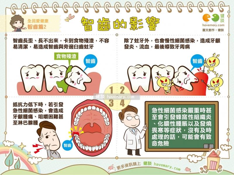 最貼心悅庭牙醫智齒的影響