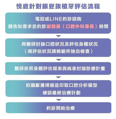 老人植牙-銀髮族-評估流程-悅庭牙醫-台北